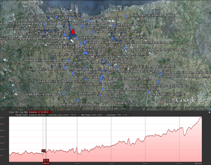 Transect line show elevation of inundated area. Red arrow shows most suffered area in 5 masl (meter above sea level)